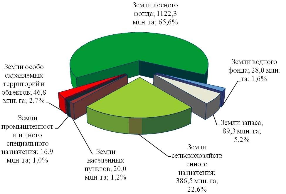 земельный кодекс категории земель