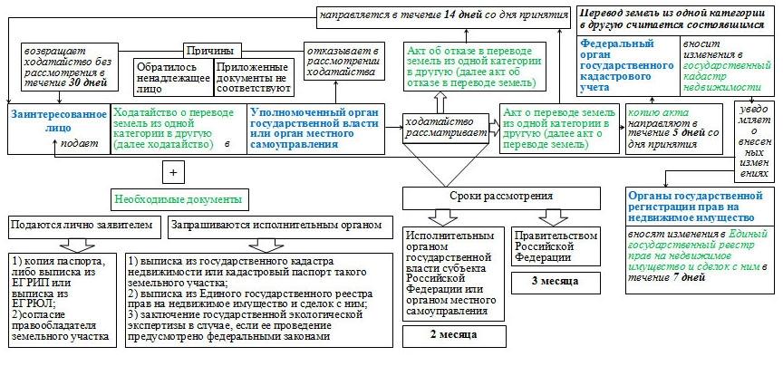 согласие на перевод земельного участка из одной категории в другую образец - фото 4