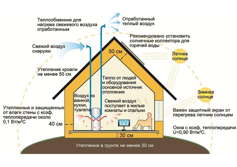 Экологичный дом: материалы, энергоэффективность, стоимость (2017), Компания «Большая земля»
