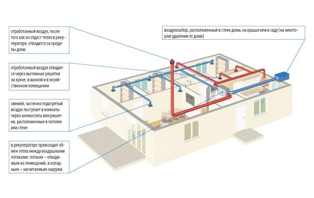 Вентилятор для ванной в частном доме