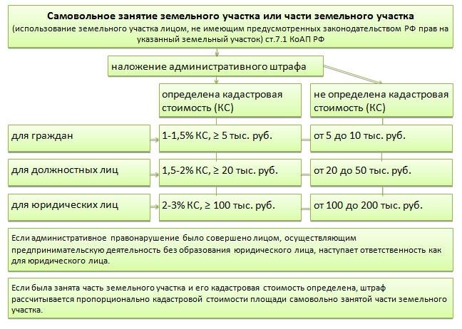 Градостроительный кодекс России (ГрК РФ) с